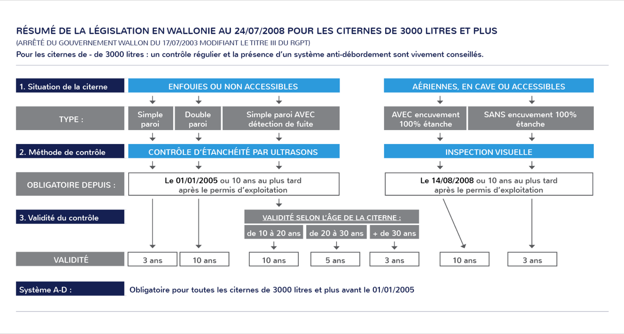législation en Wallonie pour les citernes de 3000 litres et plus